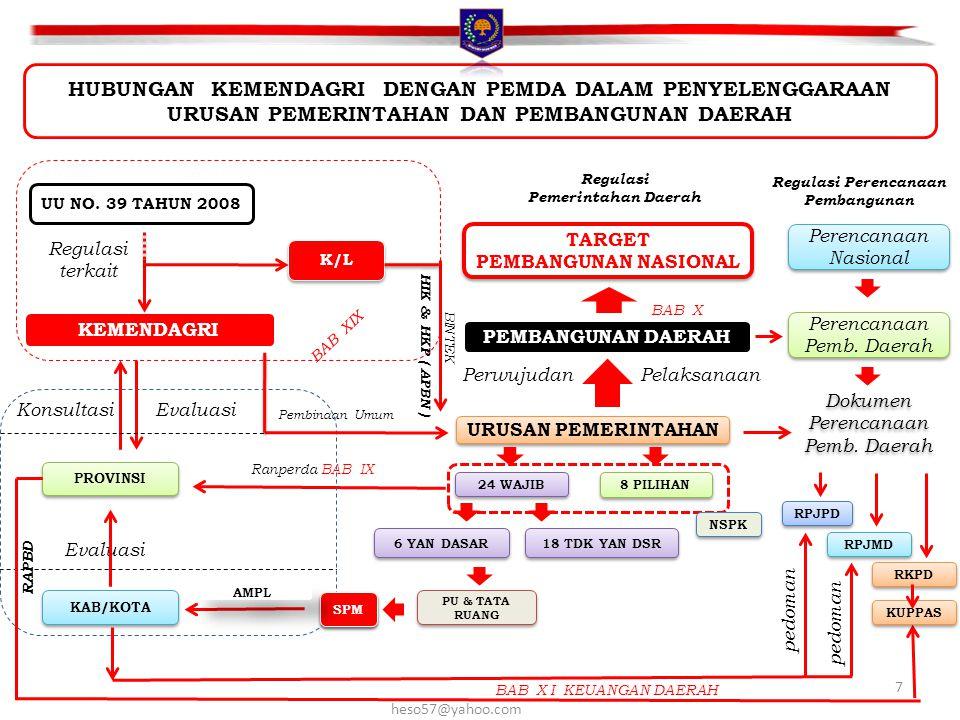 Regulasi Perencanaan Pembangunan