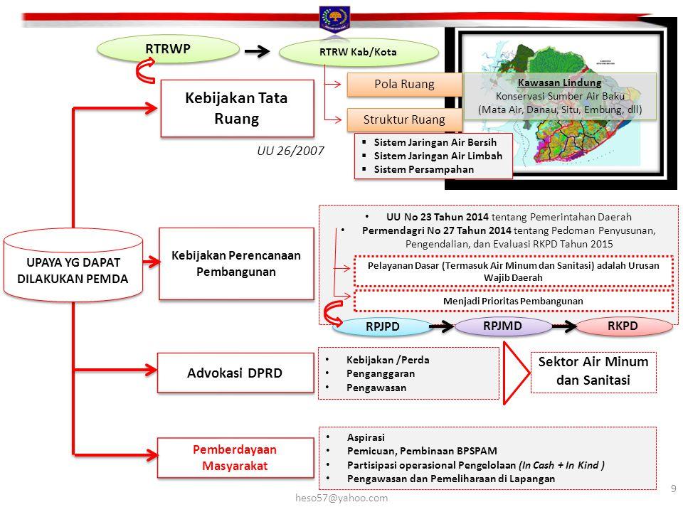 Kebijakan Tata Ruang RTRWP Sektor Air Minum dan Sanitasi Advokasi DPRD