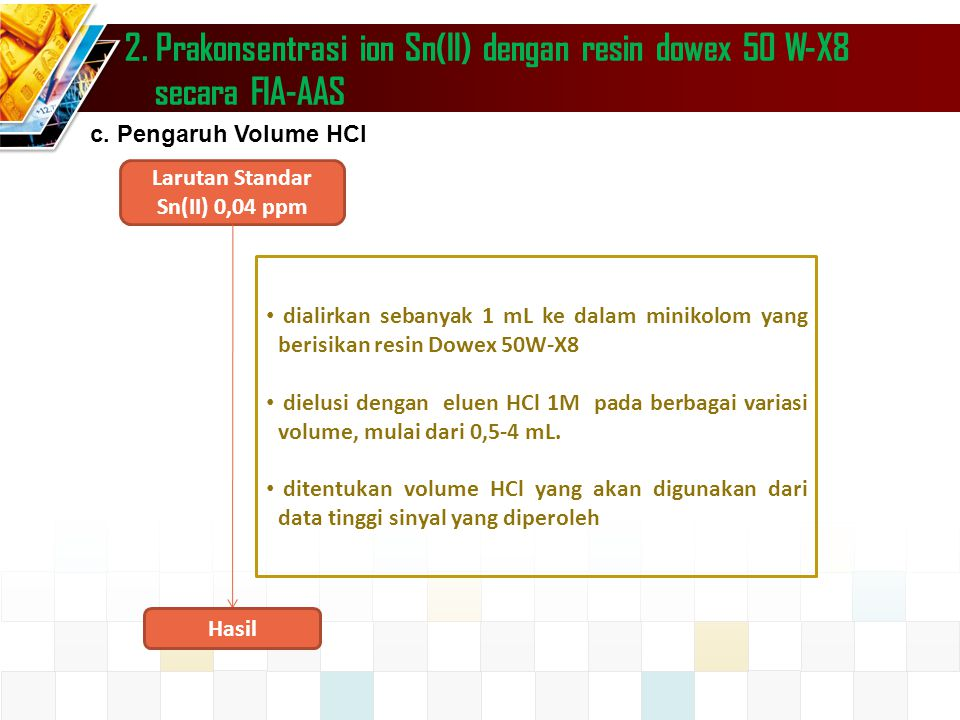 2. Prakonsentrasi ion Sn(II) dengan resin dowex 50 W-X8 secara FIA-AAS