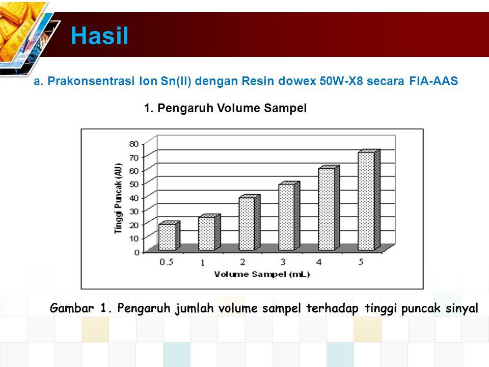 Hasil a. Prakonsentrasi Ion Sn(II) dengan Resin dowex 50W-X8 secara FIA-AAS. 1. Pengaruh Volume Sampel.
