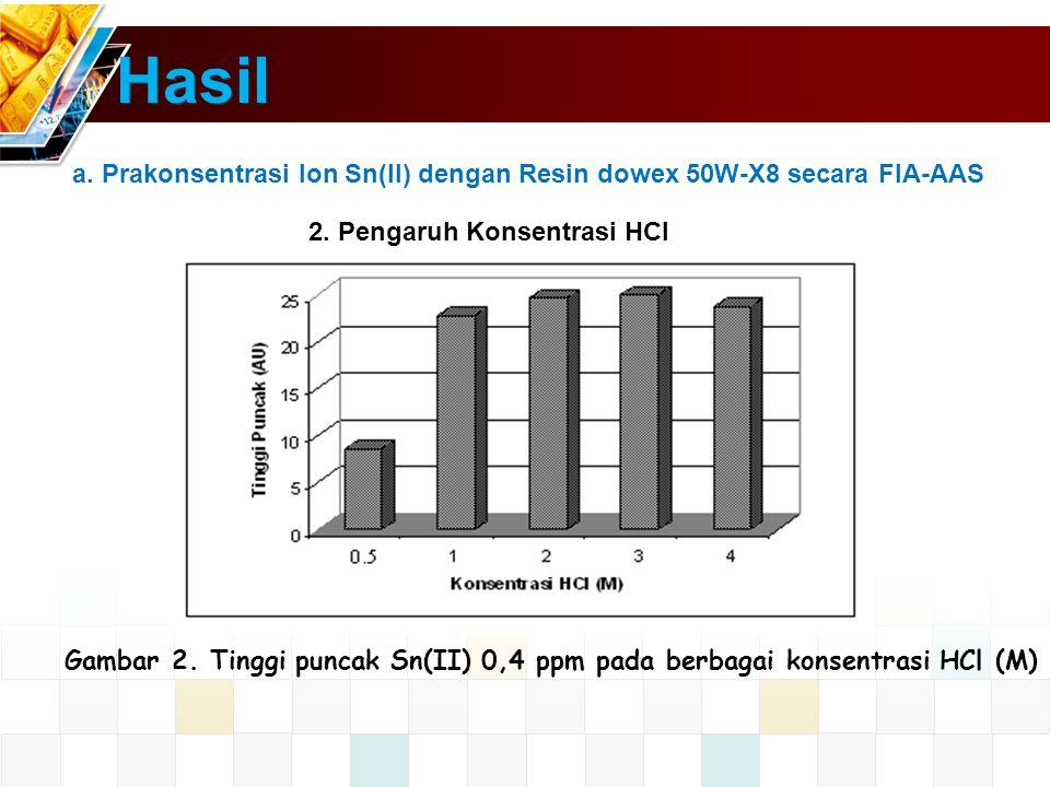 Hasil a. Prakonsentrasi Ion Sn(II) dengan Resin dowex 50W-X8 secara FIA-AAS. 2. Pengaruh Konsentrasi HCl.