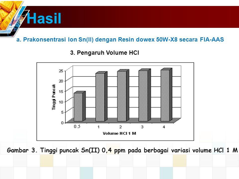 Hasil a. Prakonsentrasi Ion Sn(II) dengan Resin dowex 50W-X8 secara FIA-AAS. 3. Pengaruh Volume HCl.