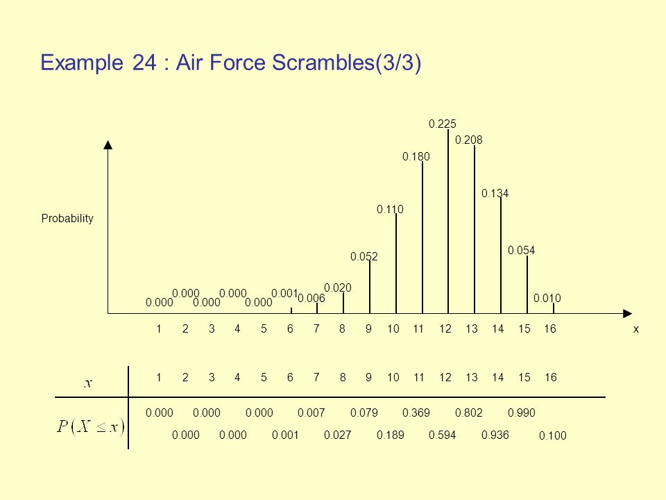 Example 24 : Air Force Scrambles(3/3)