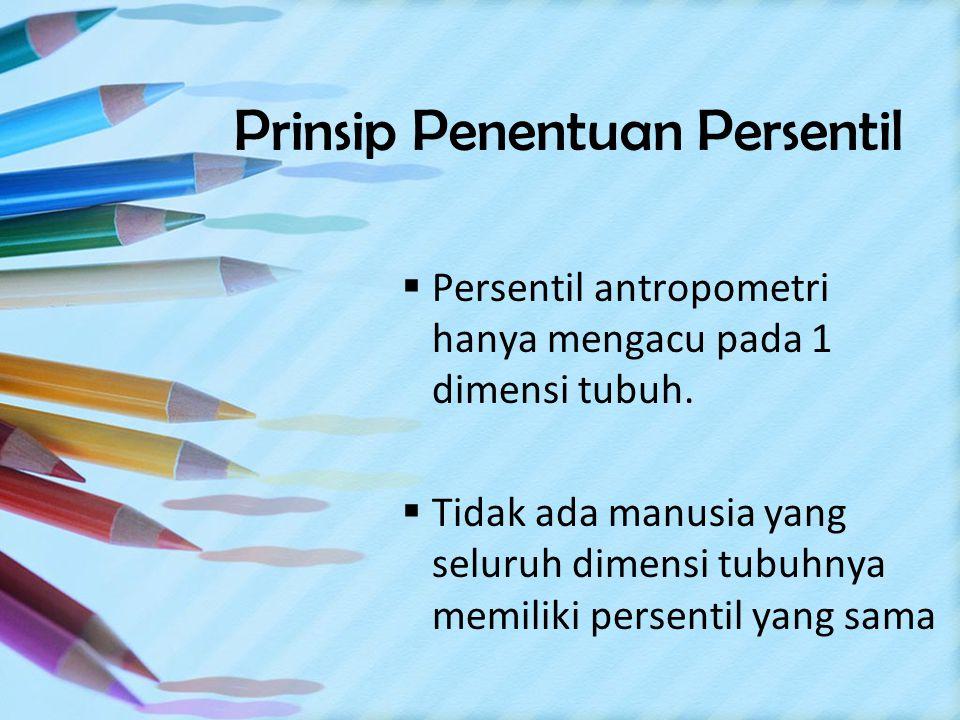 Prinsip Penentuan Persentil