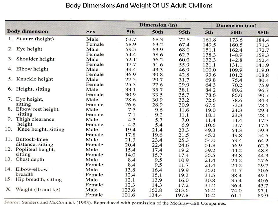 Body Dimensions And Weight Of US Adult Civilians