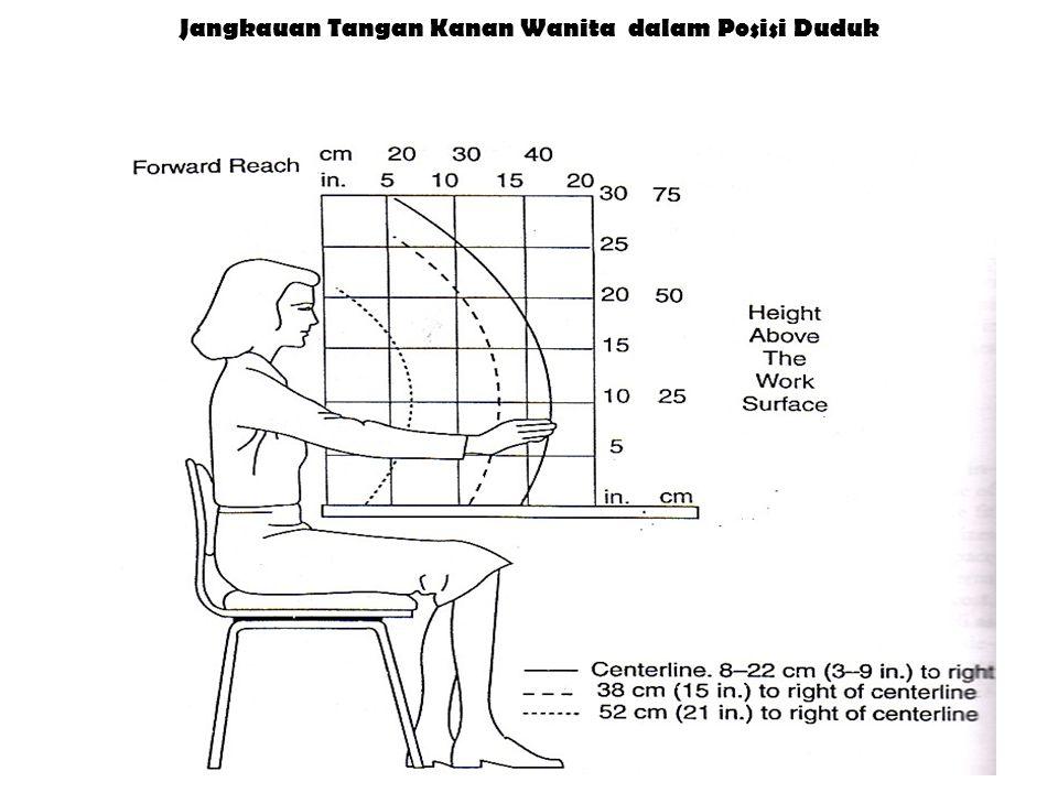 Jangkauan Tangan Kanan Wanita dalam Posisi Duduk
