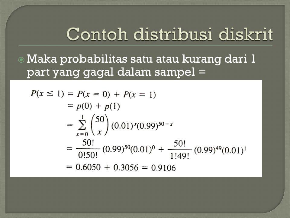 Contoh distribusi diskrit