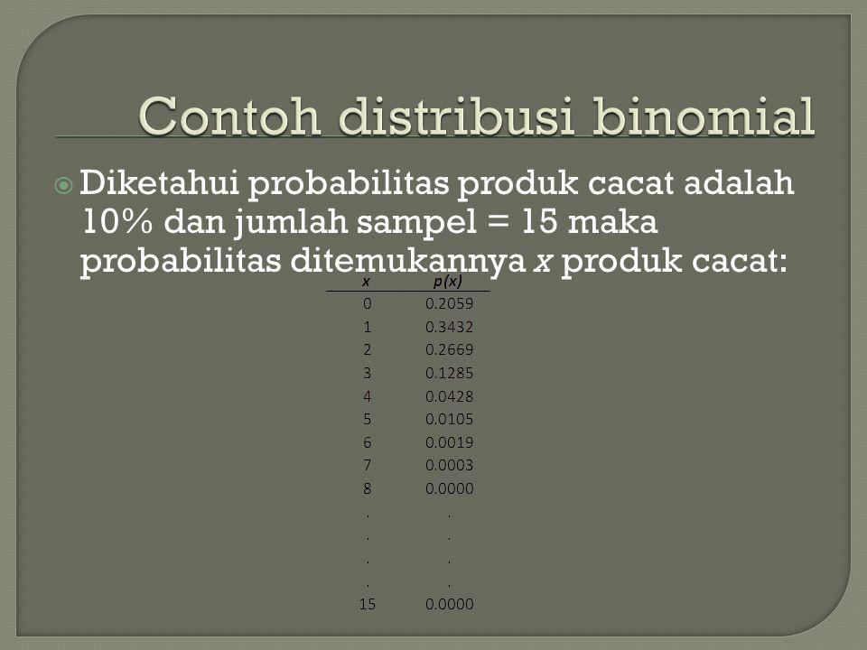 Contoh distribusi binomial