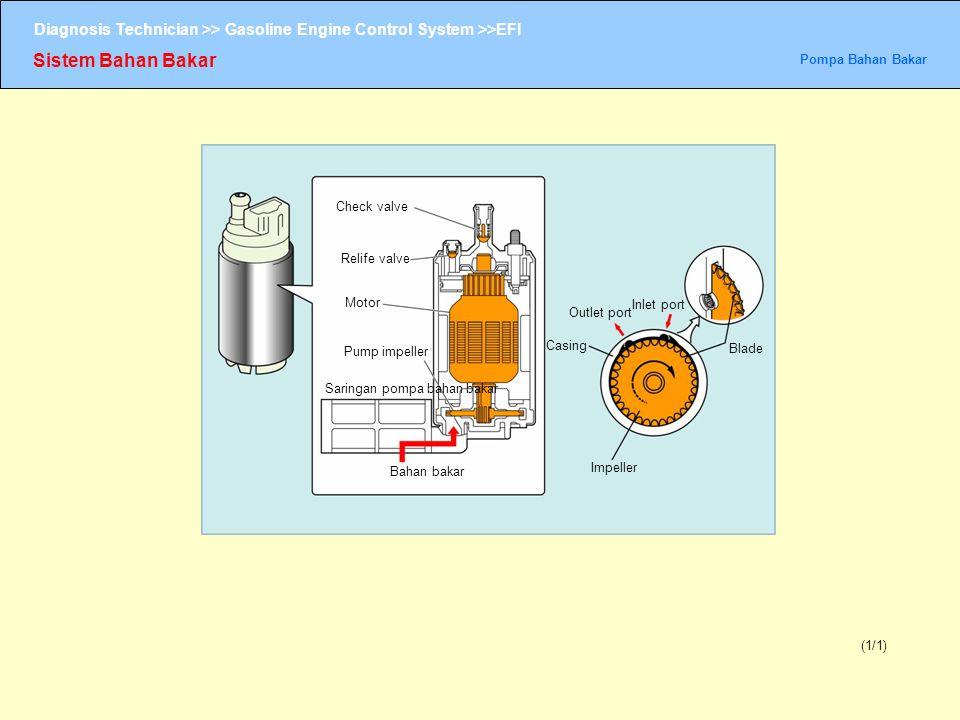 Sistem Bahan Bakar Pompa bahan bakar