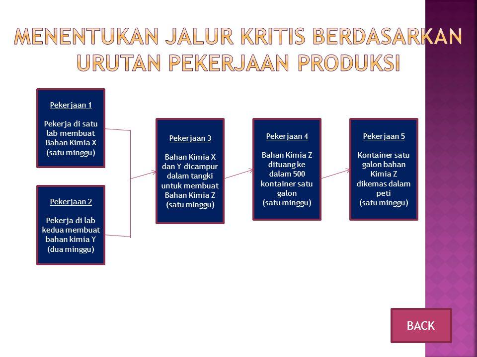Menentukan Jalur Kritis Berdasarkan Urutan Pekerjaan Produksi