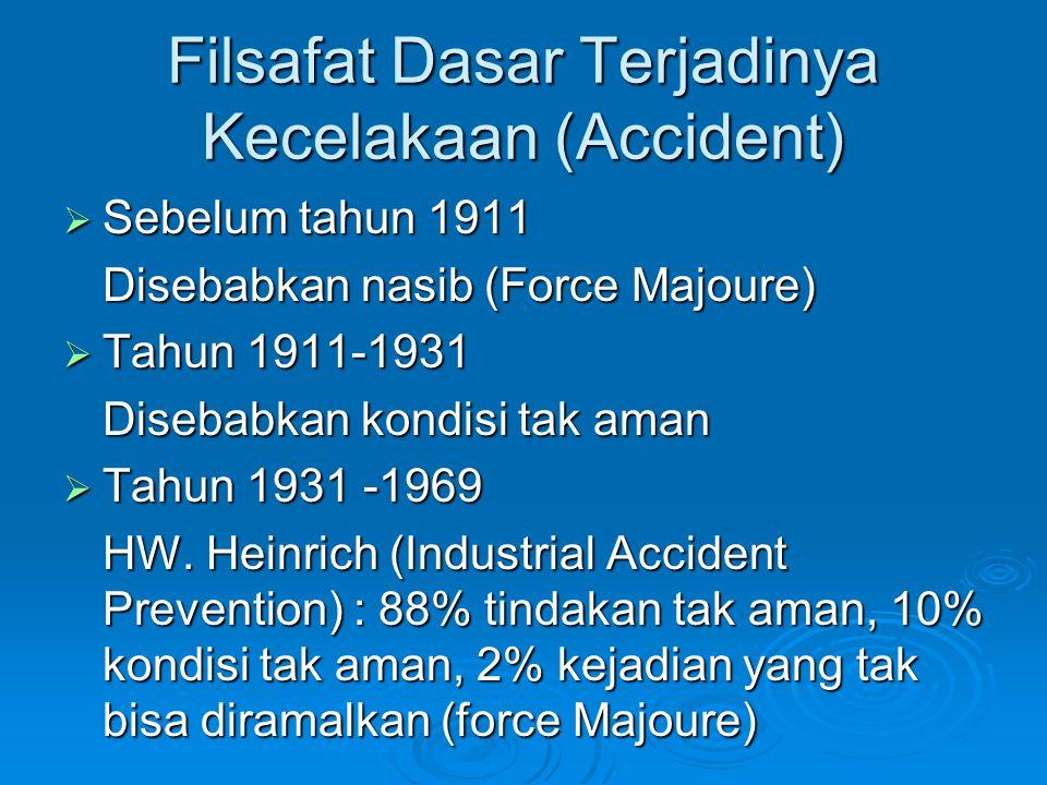 Filsafat Dasar Terjadinya Kecelakaan (Accident)