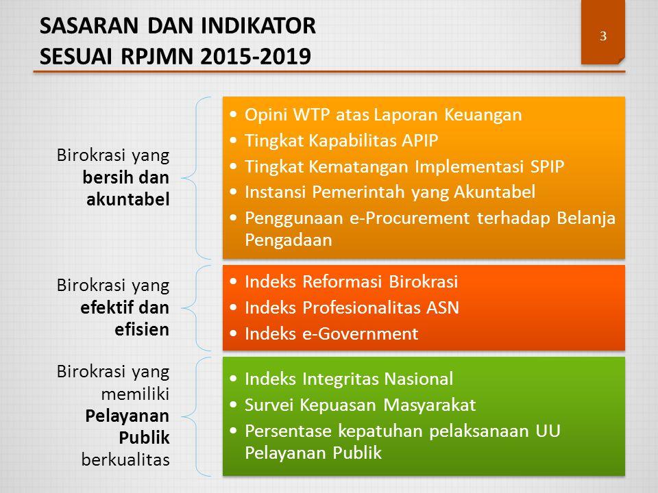 SASARAN DAN INDIKATOR SESUAI RPJMN 2015-2019