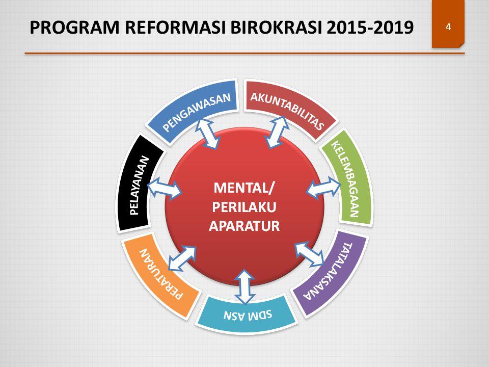 PROGRAM REFORMASI BIROKRASI 2015-2019