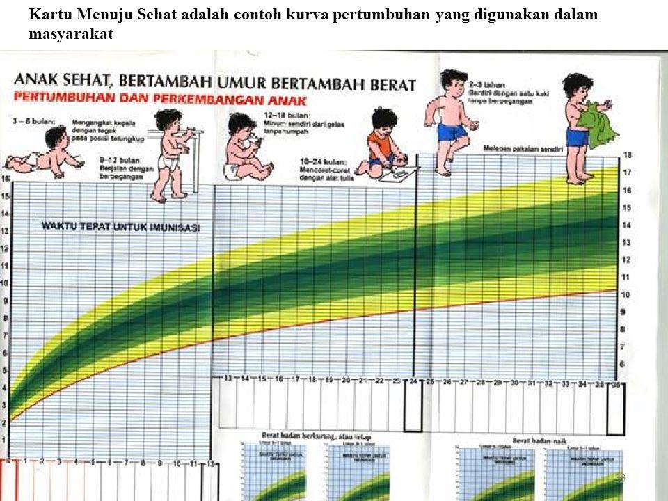 Kartu Menuju Sehat adalah contoh kurva pertumbuhan yang digunakan dalam
