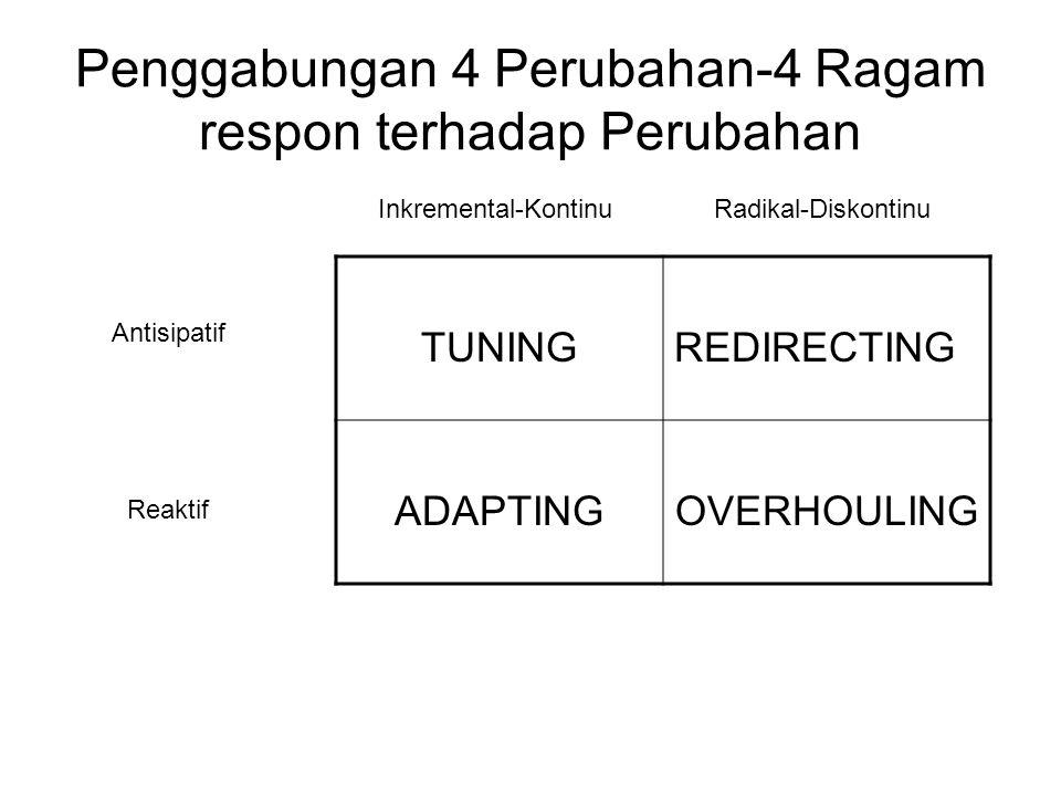 Penggabungan 4 Perubahan-4 Ragam respon terhadap Perubahan