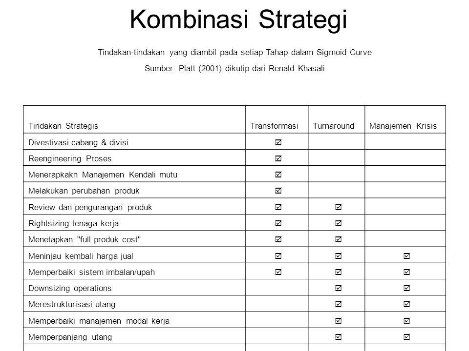 Kombinasi Strategi Tindakan-tindakan yang diambil pada setiap Tahap dalam Sigmoid Curve. Sumber: Platt (2001) dikutip dari Renald Khasali.