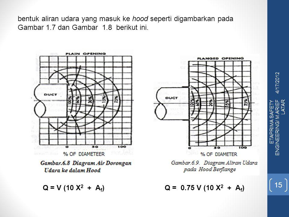 bentuk aliran udara yang masuk ke hood seperti digambarkan pada Gambar 1.7 dan Gambar 1.8 berikut ini.