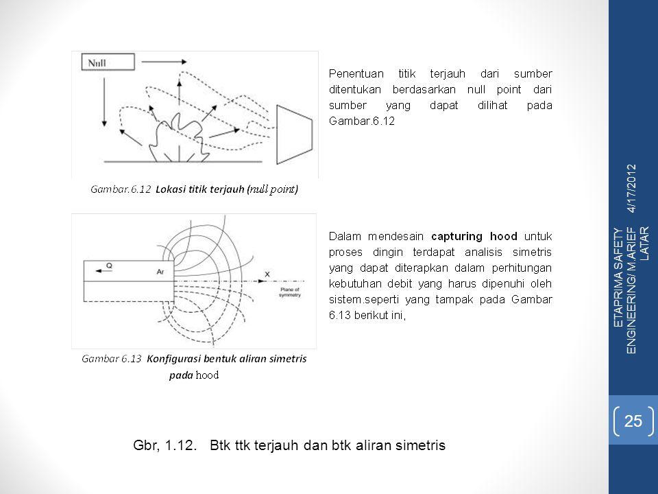 Gbr, 1.12. Btk ttk terjauh dan btk aliran simetris