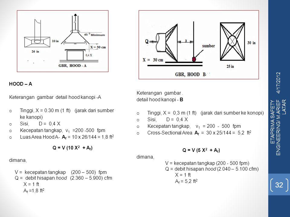 4/17/2012 HOOD – A. Keterangan gambar detail hood kanopi -A. Tinggi, X = 0.30 m (1 ft) (jarak dari sumber ke kanopi)