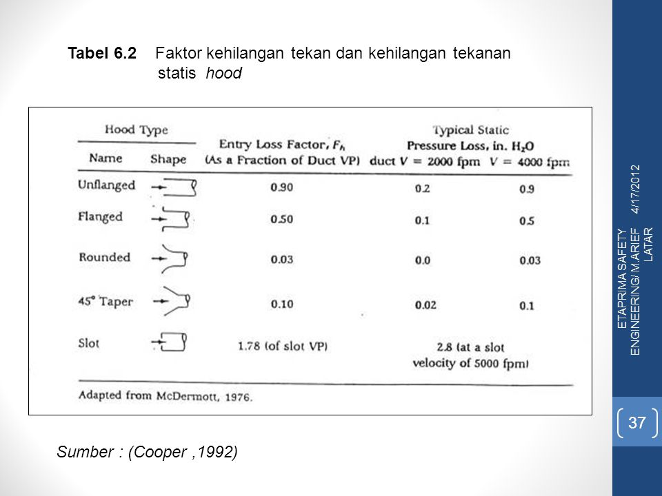 Tabel 6.2 Faktor kehilangan tekan dan kehilangan tekanan statis hood
