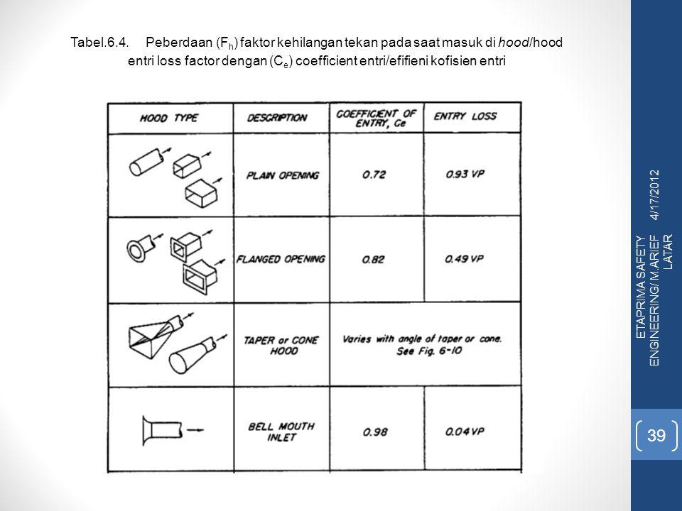 Tabel.6.4. Peberdaan (Fh) faktor kehilangan tekan pada saat masuk di hood/hood entri loss factor dengan (Ce) coefficient entri/efifieni kofisien entri