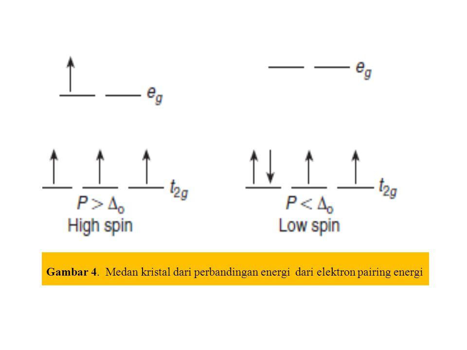 Gambar 4. Medan kristal dari perbandingan energi dari elektron pairing energi