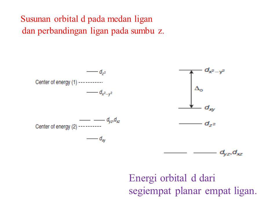 Energi orbital d dari segiempat planar empat ligan.