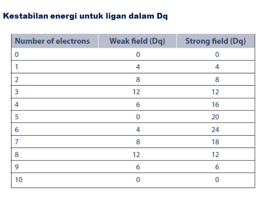 Kestabilan energi untuk ligan dalam Dq