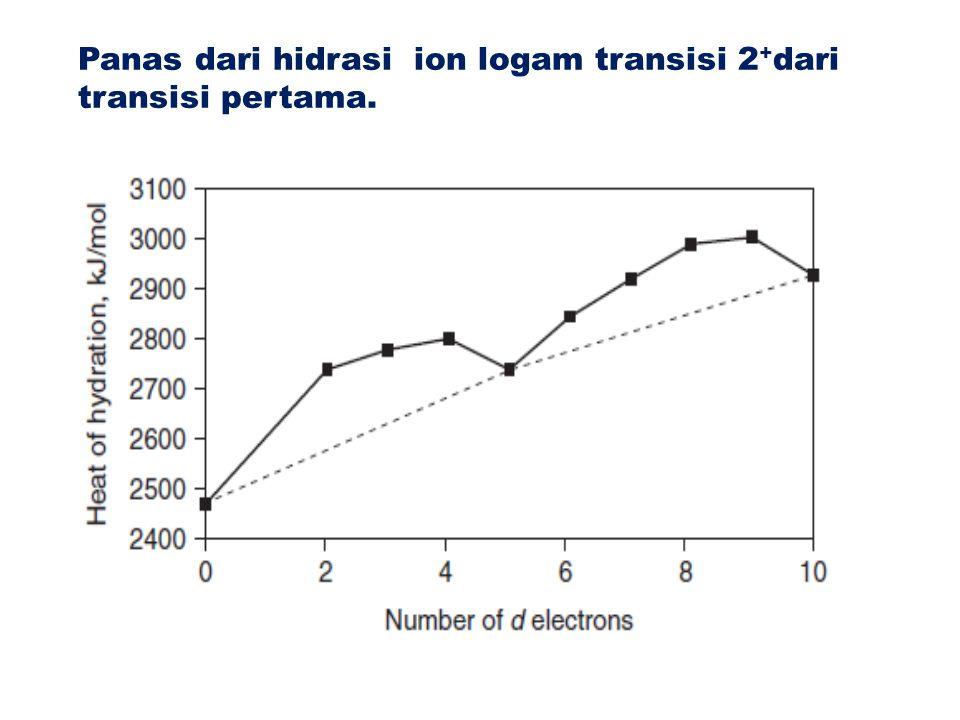 Panas dari hidrasi ion logam transisi 2+dari transisi pertama.