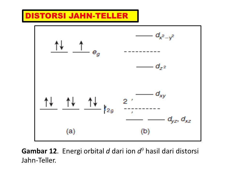 DISTORSI JAHN-TELLER Gambar 12. Energi orbital d dari ion d9 hasil dari distorsi Jahn-Teller.