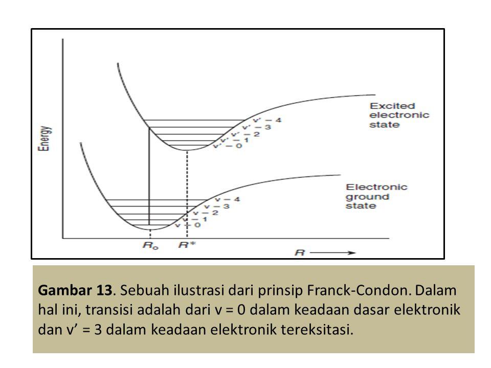 Gambar 13. Sebuah ilustrasi dari prinsip Franck-Condon
