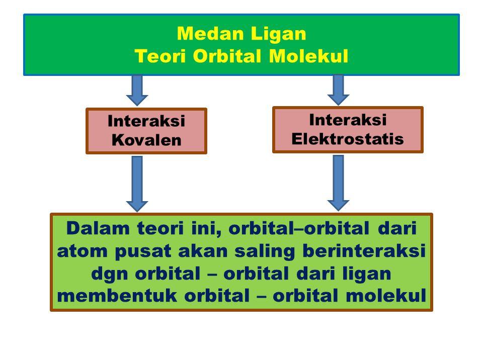 Medan Ligan Teori Orbital Molekul
