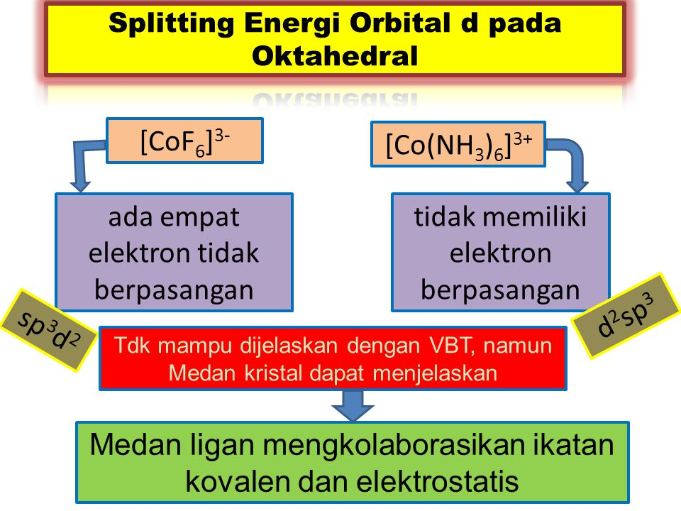 Splitting Energi Orbital d pada Oktahedral