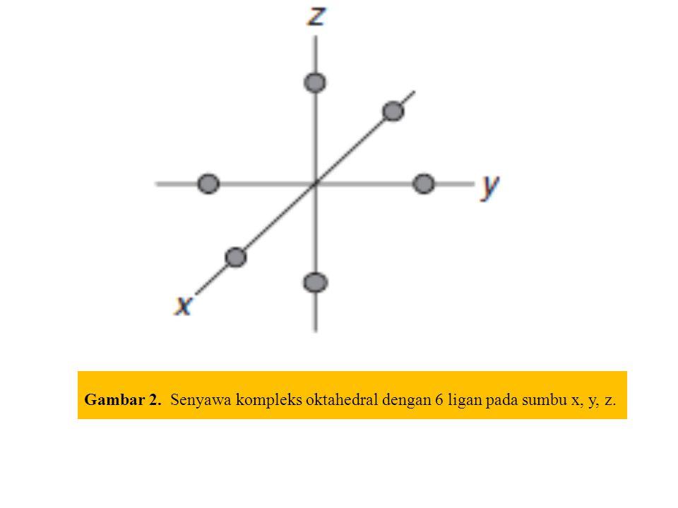 Gambar 2. Senyawa kompleks oktahedral dengan 6 ligan pada sumbu x, y, z.