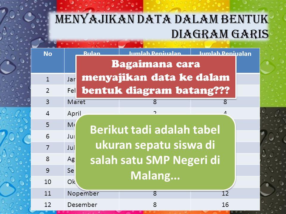 Menyajikan data dalam bentuk diagram garis