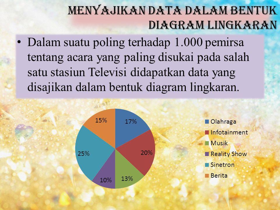 Menyajikan data dalam bentuk diagram lingkaran