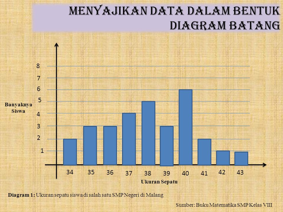 Menyajikan data dalam bentuk diagram batang