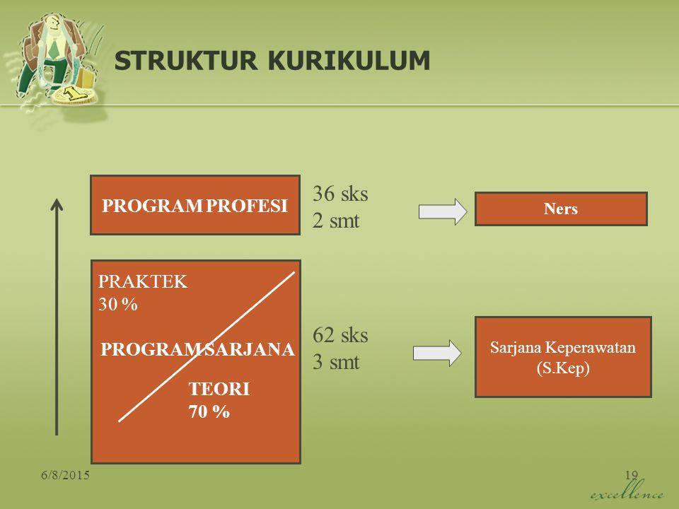 STRUKTUR KURIKULUM 36 sks 2 smt 62 sks 3 smt PROGRAM PROFESI PRAKTEK