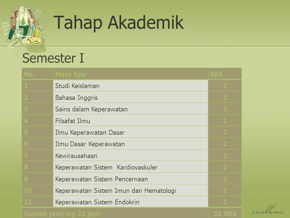 Tahap Akademik Semester I No. Mata Ajar SKS 1 Studi Keislaman 2