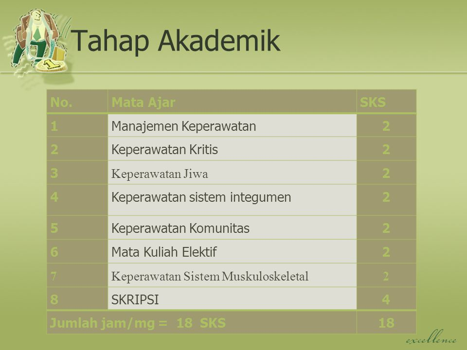 Tahap Akademik No. Mata Ajar SKS 1 Manajemen Keperawatan 2