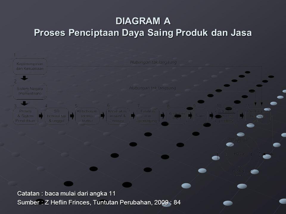 DIAGRAM A Proses Penciptaan Daya Saing Produk dan Jasa