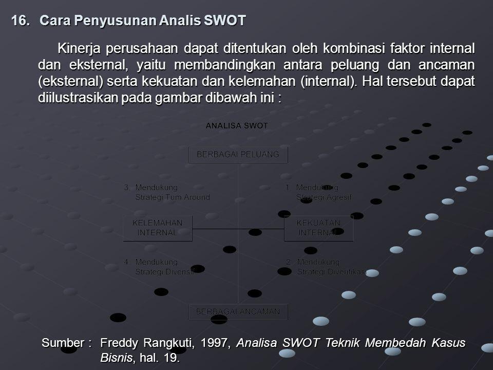 Cara Penyusunan Analis SWOT