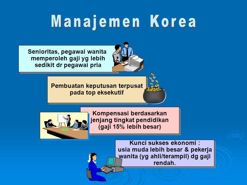 Manajemen Korea Senioritas, pegawai wanita memperoleh gaji yg lebih