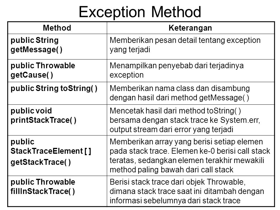 Exception Method Method Keterangan public String getMessage( )