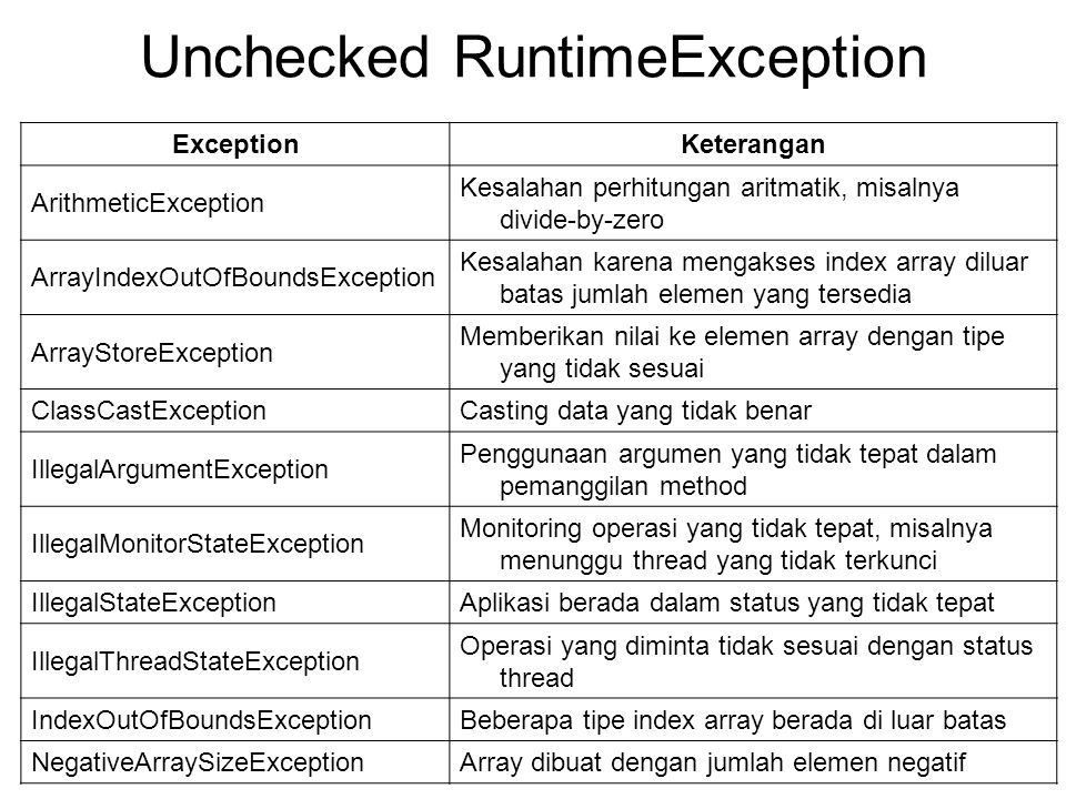 Unchecked RuntimeException