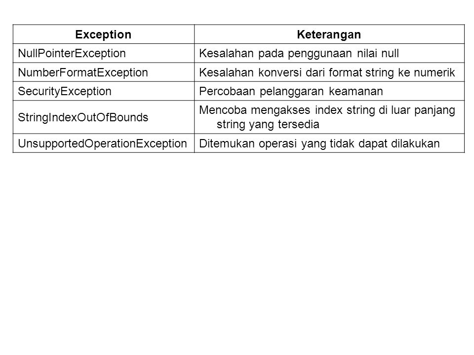 Exception Keterangan. NullPointerException. Kesalahan pada penggunaan nilai null. NumberFormatException.