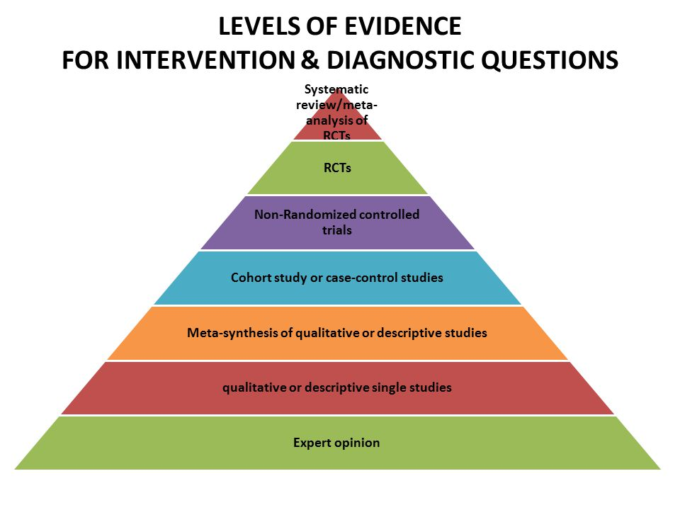 LEVELS OF EVIDENCE FOR INTERVENTION & DIAGNOSTIC QUESTIONS
