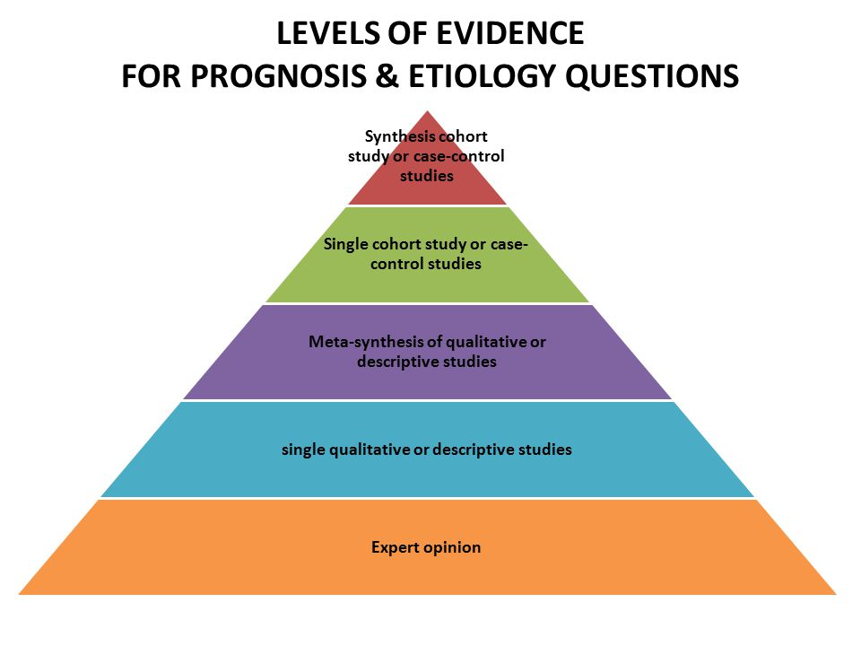 LEVELS OF EVIDENCE FOR PROGNOSIS & ETIOLOGY QUESTIONS