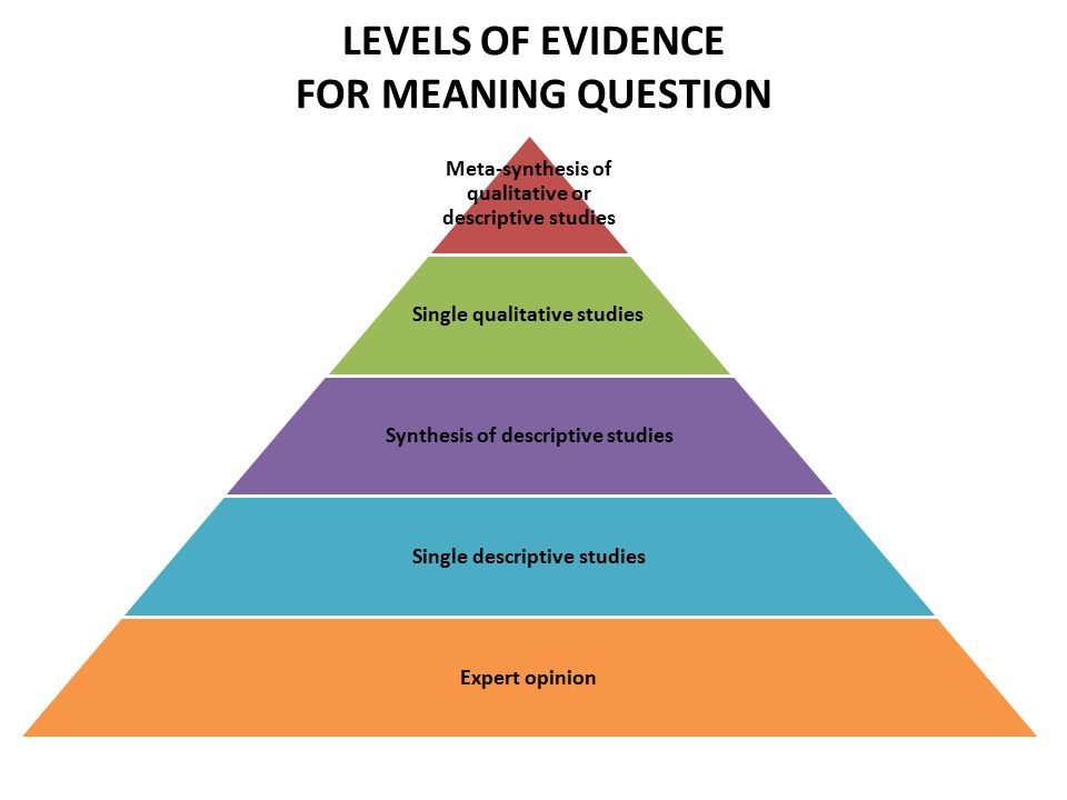 LEVELS OF EVIDENCE FOR MEANING QUESTION