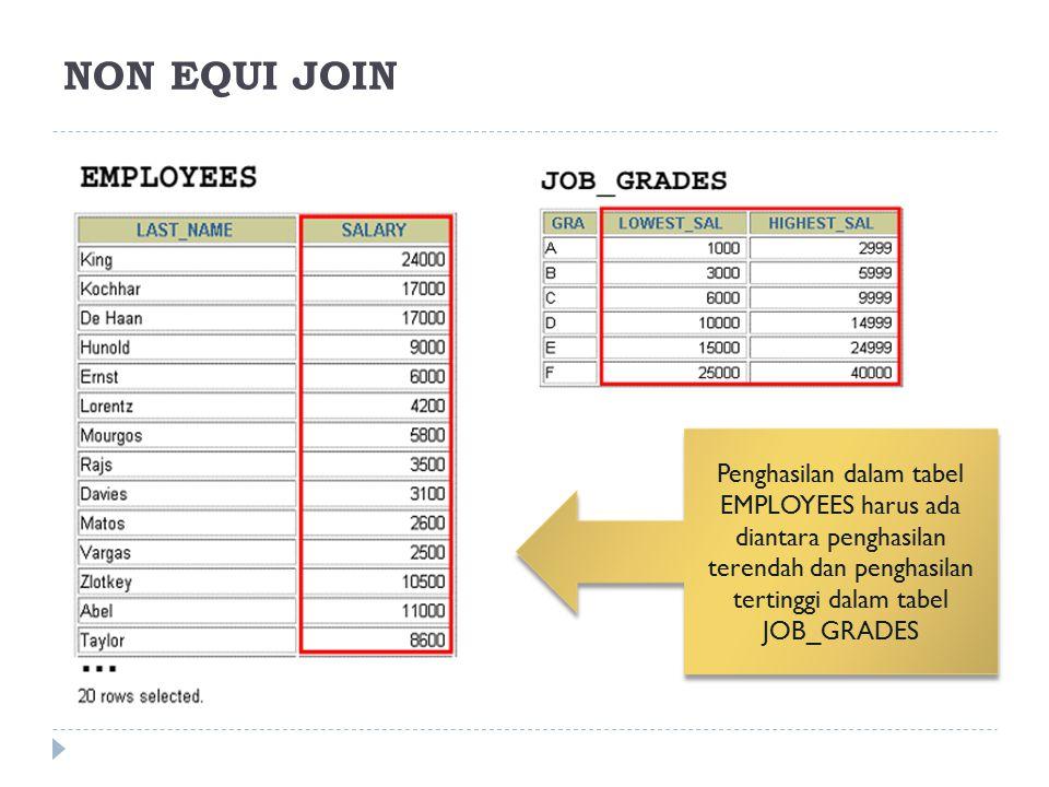 NON EQUI JOIN Penghasilan dalam tabel EMPLOYEES harus ada diantara penghasilan terendah dan penghasilan tertinggi dalam tabel JOB_GRADES.